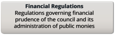 Financial Regulations Regulations governing financial prudence of the council and its administration of public monies